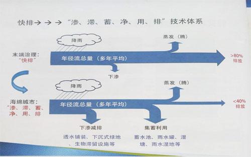 云南海绵城市建设原则.jpg